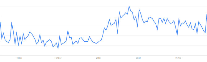Zeitlicher Verlauf Internetsuche Festgeld Vergleich