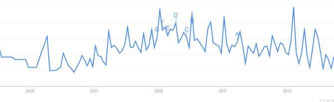 Google Trends zum Suchwort Tagesgeldzinsen